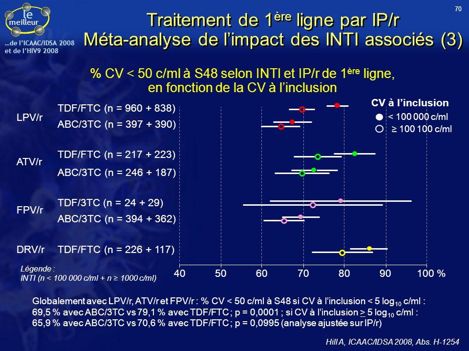 le meilleur …de IICAAC/IDSA 2008 et de lHIV9 2008 Essai ARTEMIS : LPV/r vs DRV/r (+ TDF/FTC) en 1 ère ligne de traitement Résultats à S96 (1) Étude randomisée ouverte 689 patients naïfs dARV, CV > 5 000 c/ml, pas de restriction sur les CD4 Non-infériorité du DRV/r qd sur le critère principal de jugement (% de patients avec CV < 50 c/ml à S48) ; Meilleur profil de tolérance pour DRV/r Randomisation stratifiée sur CD4 (< ou 200/mm 3 ) et CV (< ou 5 log 10 c/ml) TDF 300 mg + FTC 200 mg qd + DRV/r 800/100 mg qd (n = 343) TDF 300 mg + FTC 200 mg qd + LPV/r 400/100 mg bid ou 800/200 mg qd (au choix de linvestigateur*) (n = 346) * Dose LPV qd = 15 % bid = 75 % bid puis qd = 11 % * Formulation LPV Capsules = 12 % Comprimés = 2 % Caps puis cp = 86 % Ortiz R, AIDS 2008;22:1389-97 71