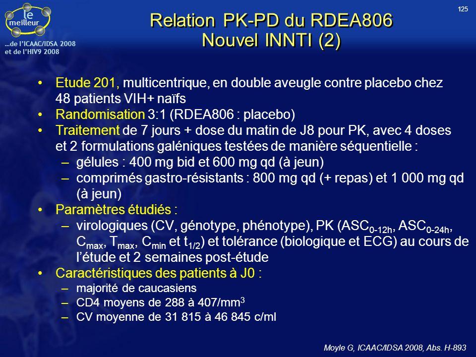 le meilleur …de IICAAC/IDSA 2008 et de lHIV9 2008 Relation PK-PD du RDEA806 Nouvel INNTI (2) Etude 201, multicentrique, en double aveugle contre place