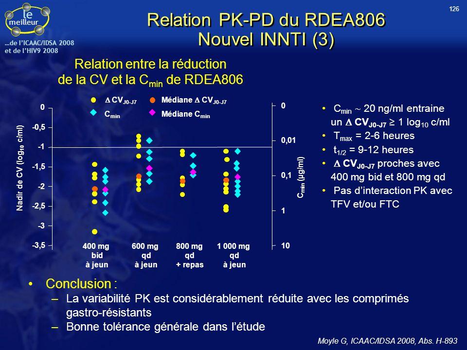 le meilleur …de IICAAC/IDSA 2008 et de lHIV9 2008 Relation PK-PD du RDEA806 Nouvel INNTI (3) Relation entre la réduction de la CV et la C min de RDEA8