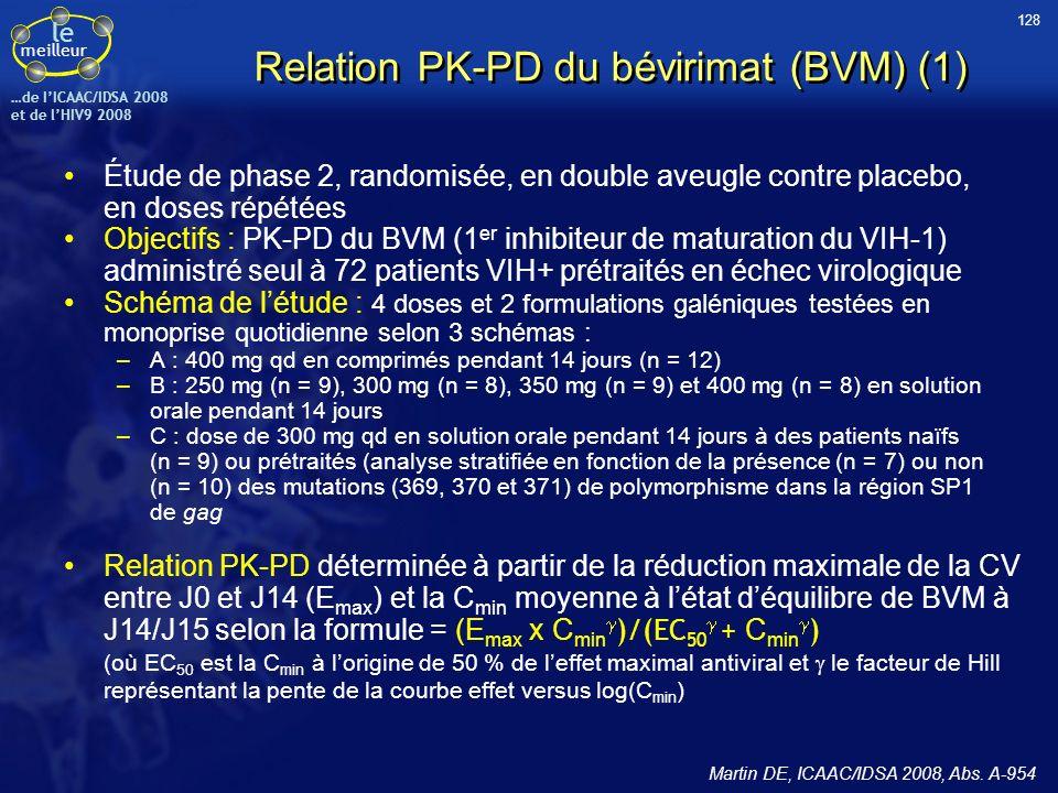 le meilleur …de IICAAC/IDSA 2008 et de lHIV9 2008 Relation PK-PD du bévirimat (BVM) (1) Étude de phase 2, randomisée, en double aveugle contre placebo