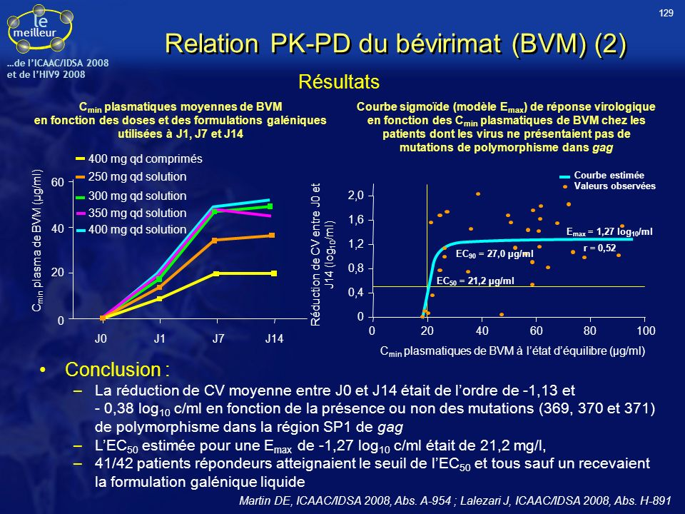 le meilleur …de IICAAC/IDSA 2008 et de lHIV9 2008 Relation PK-PD du bévirimat (BVM) (2) Martin DE, ICAAC/IDSA 2008, Abs. A-954 ; Lalezari J, ICAAC/IDS
