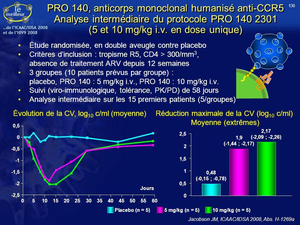 le meilleur …de IICAAC/IDSA 2008 et de lHIV9 2008 PRO 140, anticorps monoclonal humanisé anti-CCR5 Analyse intermédiaire du protocole PRO 140 2301 (5