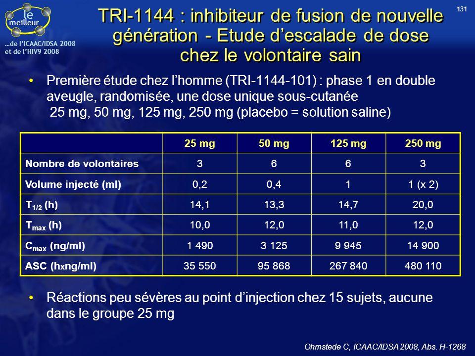 le meilleur …de IICAAC/IDSA 2008 et de lHIV9 2008 TRI-1144 : inhibiteur de fusion de nouvelle génération - Etude descalade de dose chez le volontaire