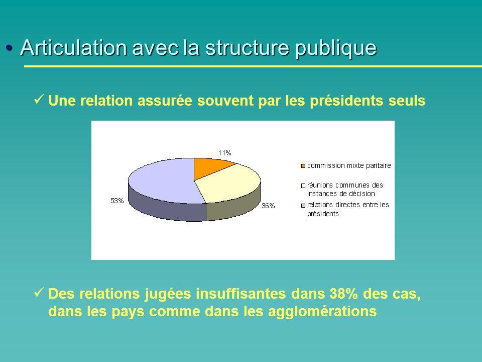 Articulation avec la structure publiqueArticulation avec la structure publique Une relation assurée souvent par les présidents seuls Des relations jugées insuffisantes dans 38% des cas, dans les pays comme dans les agglomérations