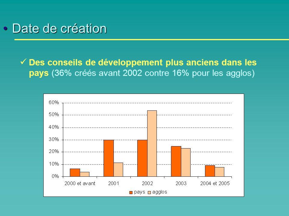 Date de créationDate de création Des conseils de développement plus anciens dans les pays (36% créés avant 2002 contre 16% pour les agglos)