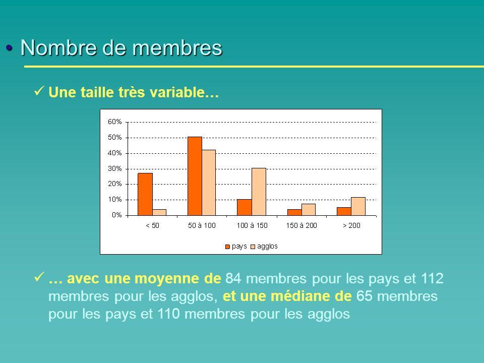 Nombre de membresNombre de membres Une taille très variable… … avec une moyenne de 84 membres pour les pays et 112 membres pour les agglos, et une médiane de 65 membres pour les pays et 110 membres pour les agglos