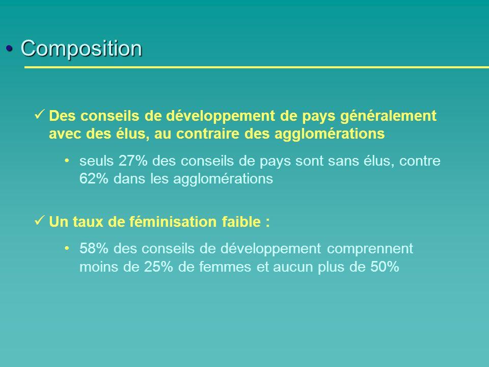 CompositionComposition Des conseils de développement de pays généralement avec des élus, au contraire des agglomérations seuls 27% des conseils de pays sont sans élus, contre 62% dans les agglomérations Un taux de féminisation faible : 58% des conseils de développement comprennent moins de 25% de femmes et aucun plus de 50%
