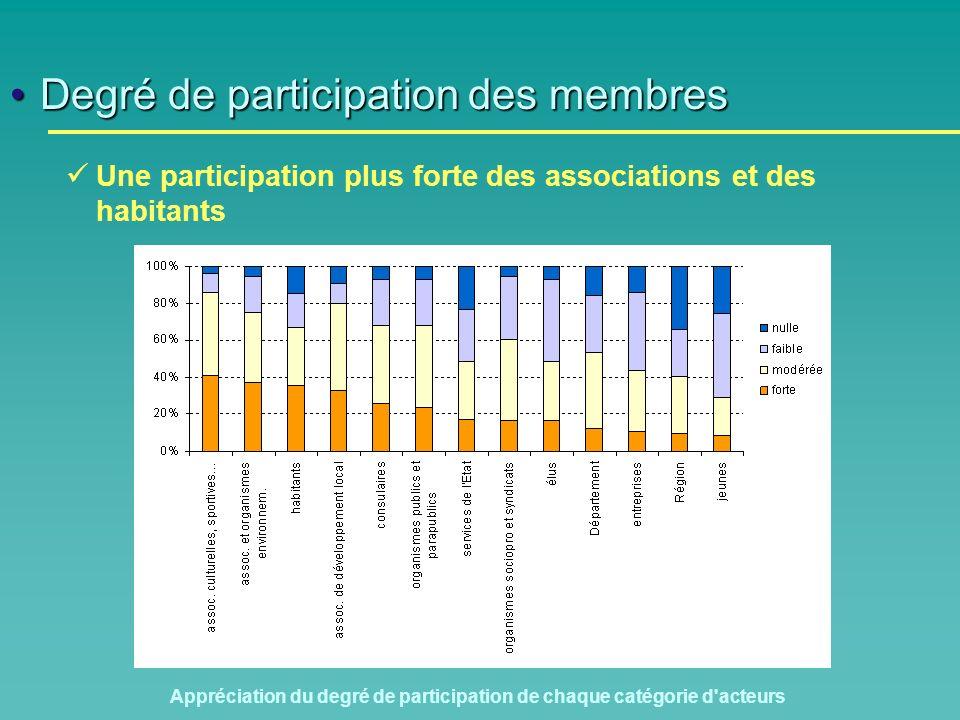 Degré de participation des membresDegré de participation des membres Une participation plus forte des associations et des habitants Appréciation du degré de participation de chaque catégorie d acteurs
