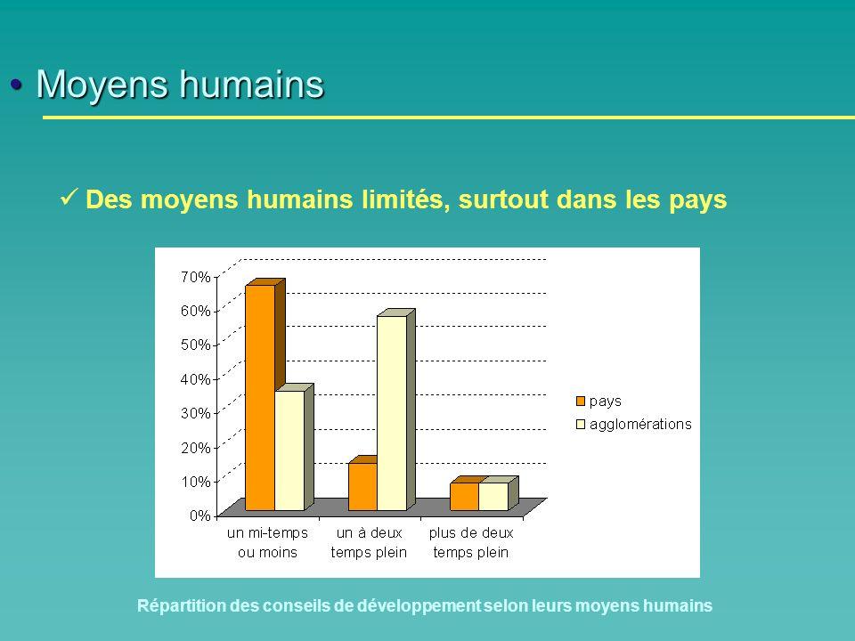 Moyens humainsMoyens humains Des moyens humains limités, surtout dans les pays Répartition des conseils de développement selon leurs moyens humains