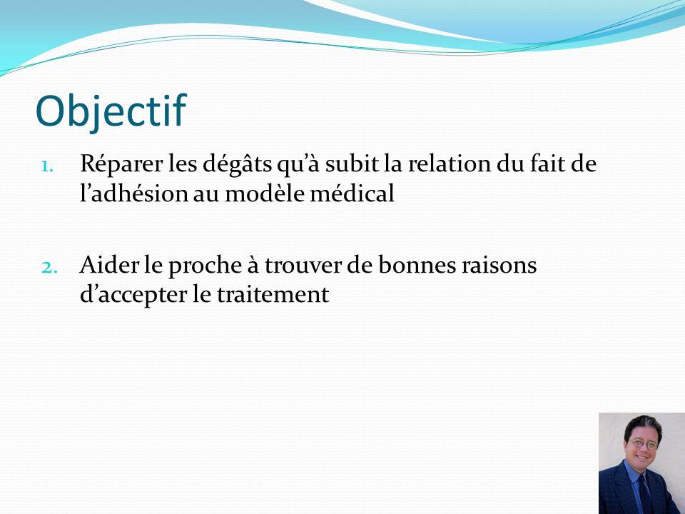 Objectif 1. Réparer les dégâts quà subit la relation du fait de ladhésion au modèle médical 2. Aider le proche à trouver de bonnes raisons daccepter l
