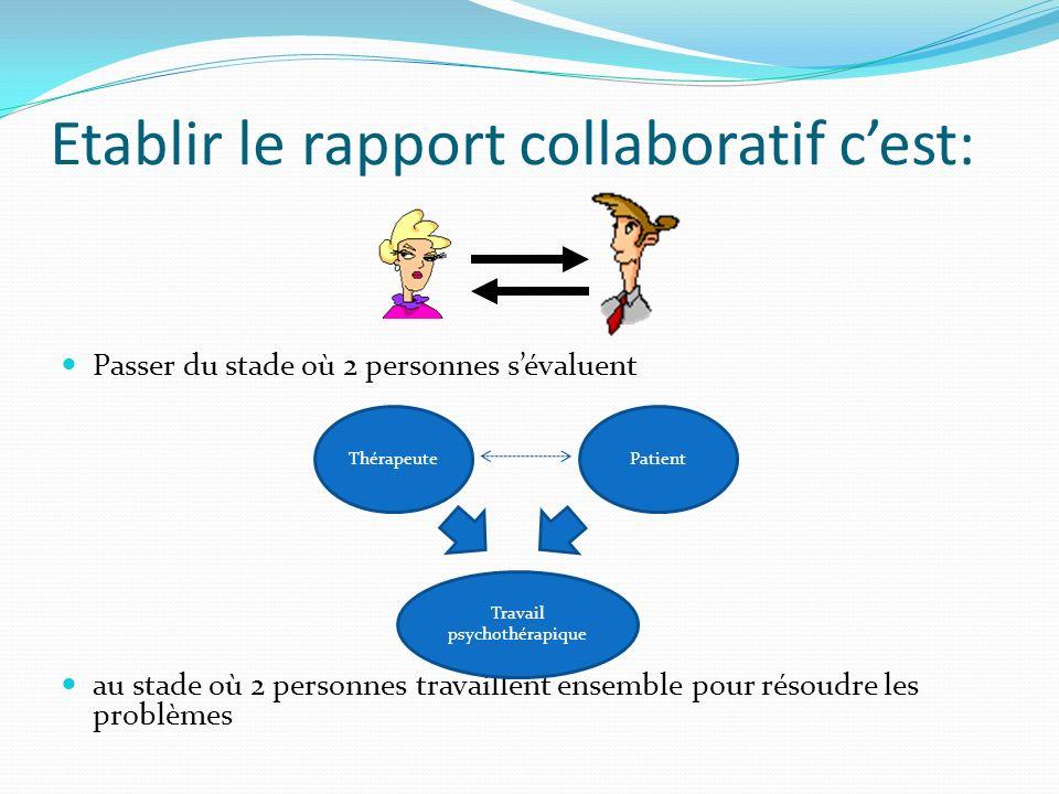 Le processus psychothérapique Rapport collaboratif Conceptualisation du problème Méthodes thérapeutiques Evaluation