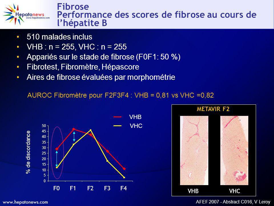 AFEF 2007 - Abstract C016, V Leroy Fibrose Performance des scores de fibrose au cours de lhépatite B 510 malades inclus VHB : n = 255, VHC : n = 255 A