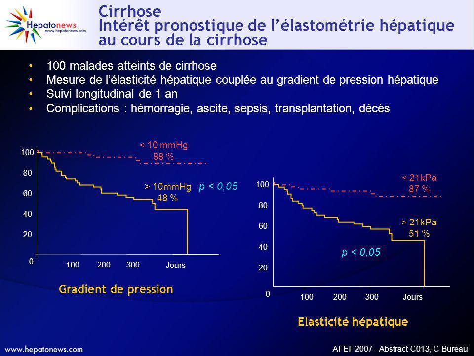 AFEF 2007 - Abstract C013, C Bureau Cirrhose Intérêt pronostique de lélastométrie hépatique au cours de la cirrhose 100 malades atteints de cirrhose M