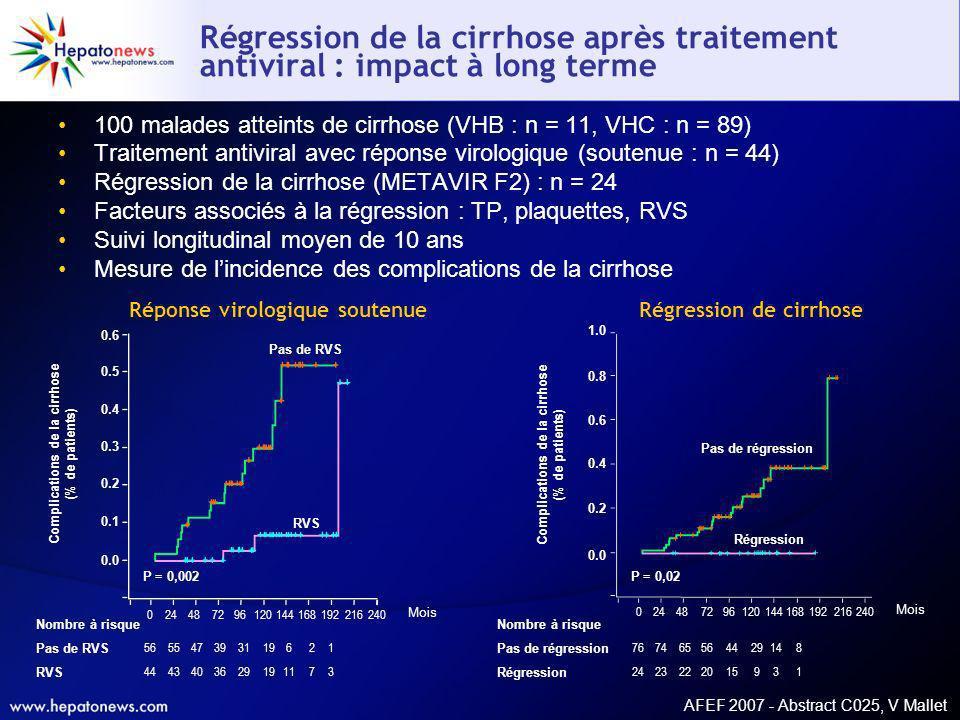 AFEF 2007 - Abstract C025, V Mallet Régression de la cirrhose après traitement antiviral : impact à long terme 100 malades atteints de cirrhose (VHB :