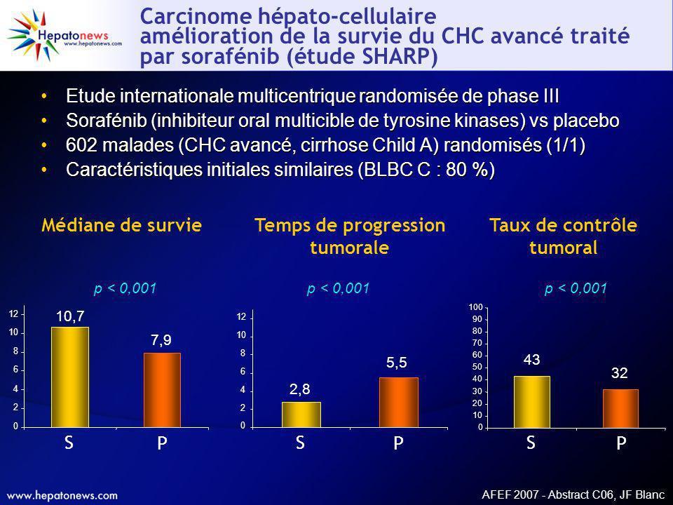 Carcinome hépato-cellulaire amélioration de la survie du CHC avancé traité par sorafénib (étude SHARP) Etude internationale multicentrique randomisée