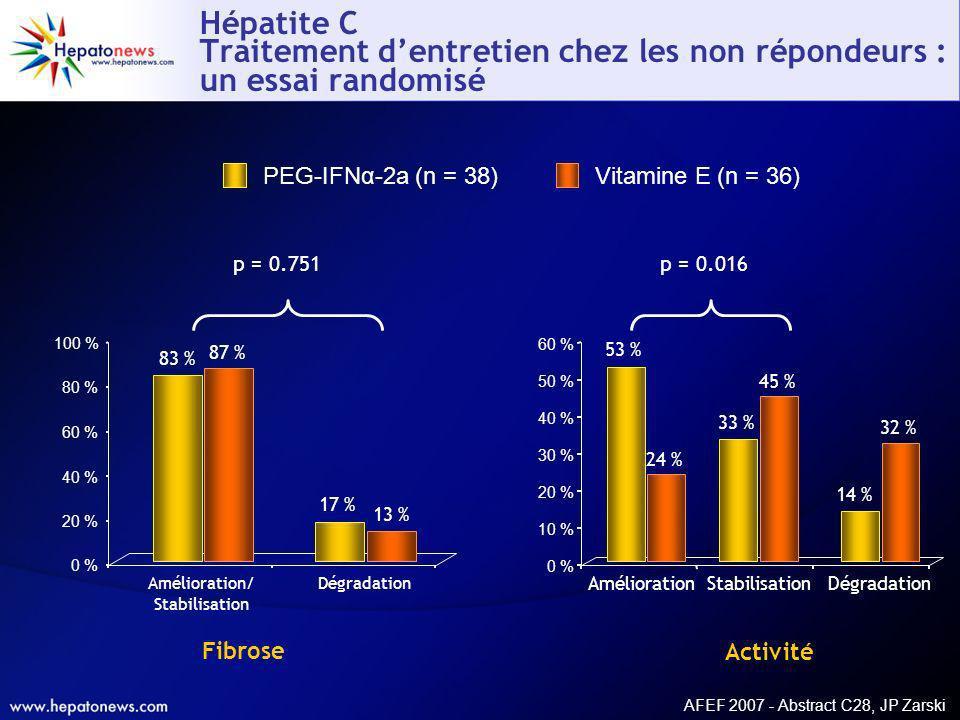 AFEF 2007 - Abstract C28, JP Zarski Hépatite C Traitement dentretien chez les non répondeurs : un essai randomisé Vitamine E (n = 36) p = 0.016p = 0.7