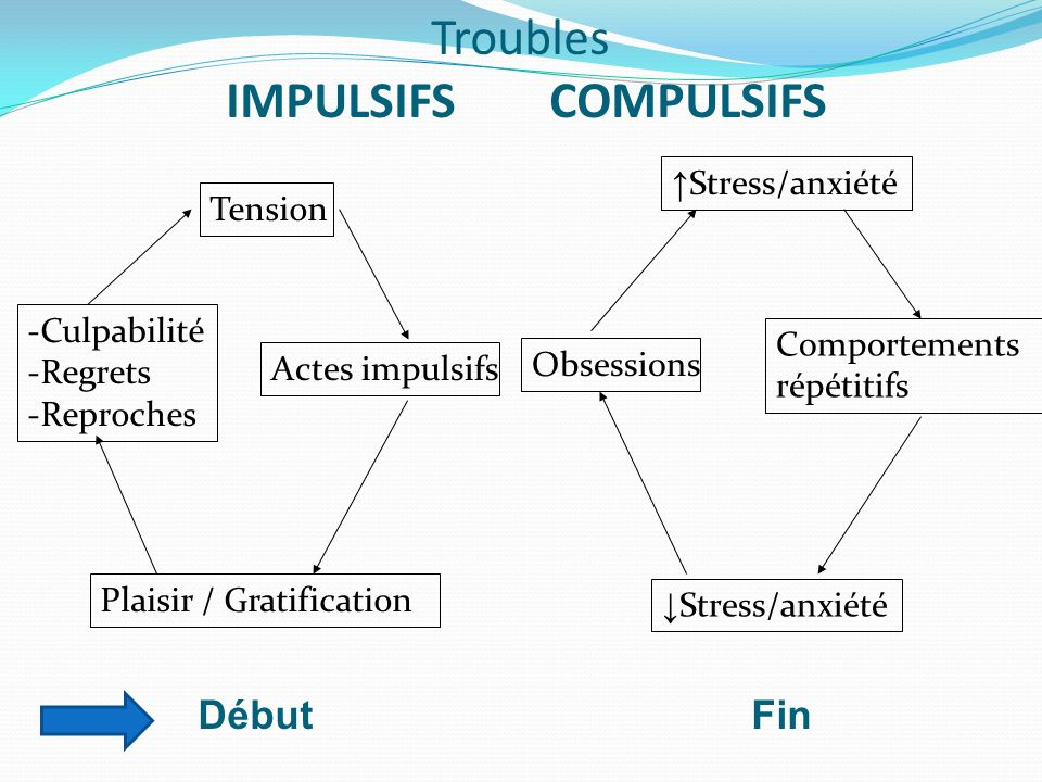 Troubles IMPULSIFS COMPULSIFS Tension Actes impulsifs Plaisir / Gratification -Culpabilité -Regrets -Reproches Stress/anxiété Comportements répétitifs
