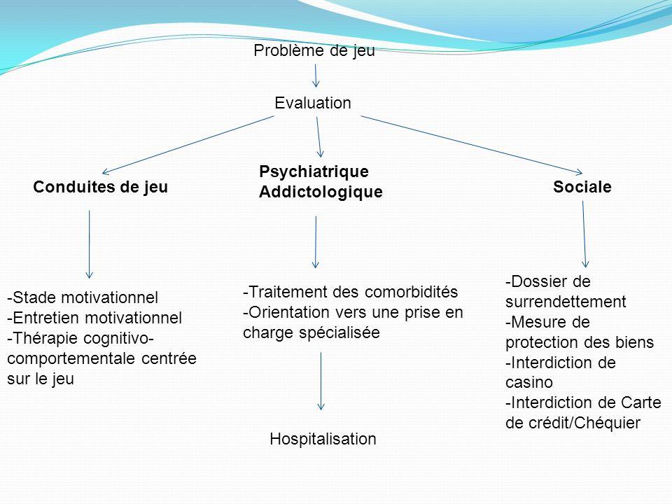 Problème de jeu Evaluation Psychiatrique Addictologique SocialeConduites de jeu -Traitement des comorbidités -Orientation vers une prise en charge spé