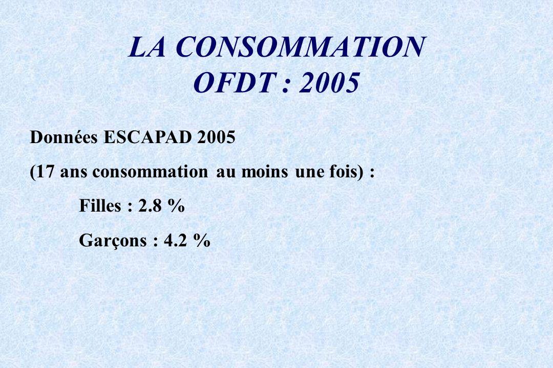 LA CONSOMMATION OFDT : 2005 Données ESCAPAD 2005 (17 ans consommation au moins une fois) : Filles : 2.8 % Garçons : 4.2 %