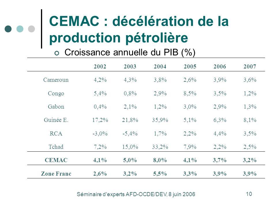 Séminaire d experts AFD-OCDE/DEV, 8 juin 2006 10 CEMAC : décélération de la production pétrolière Source : Banque mondiale Croissance annuelle du PIB (%) 200220032004200520062007 Cameroun4,2%4,3%3,8%2,6%3,9%3,6% Congo5,4%0,8%2,9%8,5%3,5%1,2% Gabon0,4%2,1%1,2%3,0%2,9%1,3% Guinée E.17,2%21,8%35,9%5,1%6,3%8,1% RCA-3,0%-5,4%1,7%2,2%4,4%3,5% Tchad7,2%15,0%33,2%7,9%2,2%2,5% CEMAC4,1%5,0%8,0%4,1%3,7%3,2% Zone Franc2,6%3,2%5,5%3,3%3,9%
