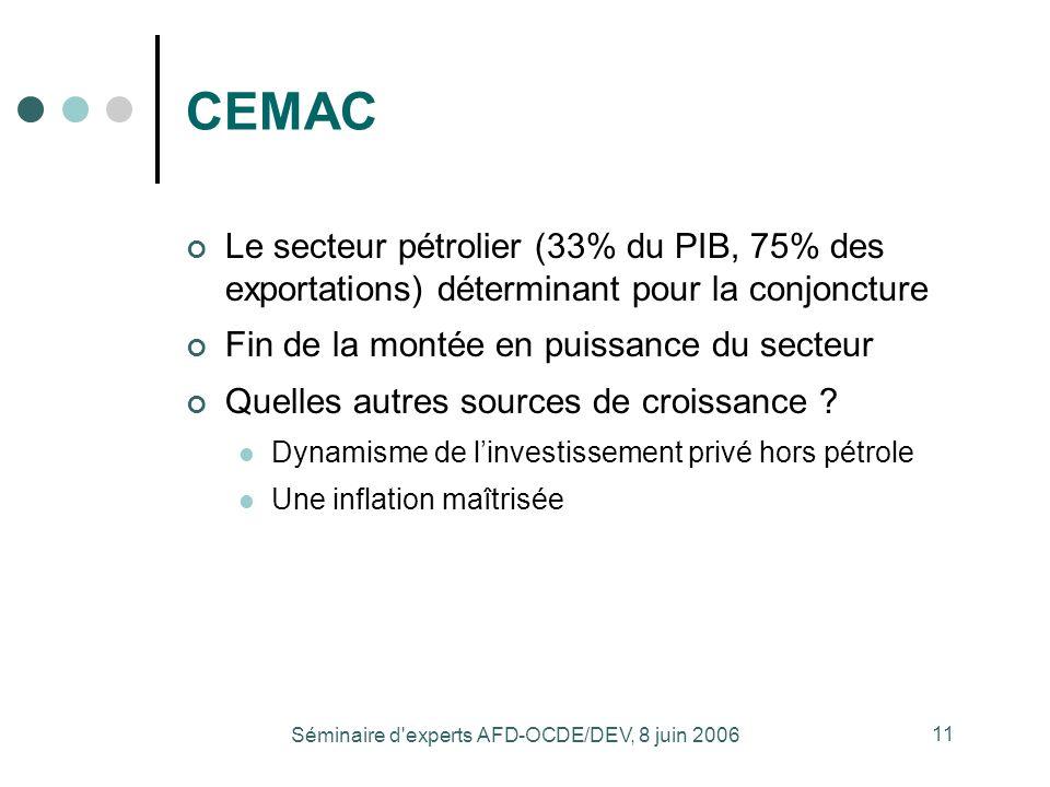 Séminaire d'experts AFD-OCDE/DEV, 8 juin 2006 11 CEMAC Le secteur pétrolier (33% du PIB, 75% des exportations) déterminant pour la conjoncture Fin de