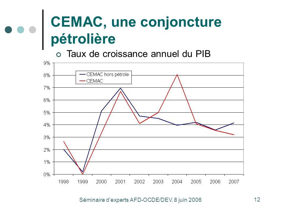 Séminaire d experts AFD-OCDE/DEV, 8 juin 2006 12 CEMAC, une conjoncture pétrolière Taux de croissance annuel du PIB