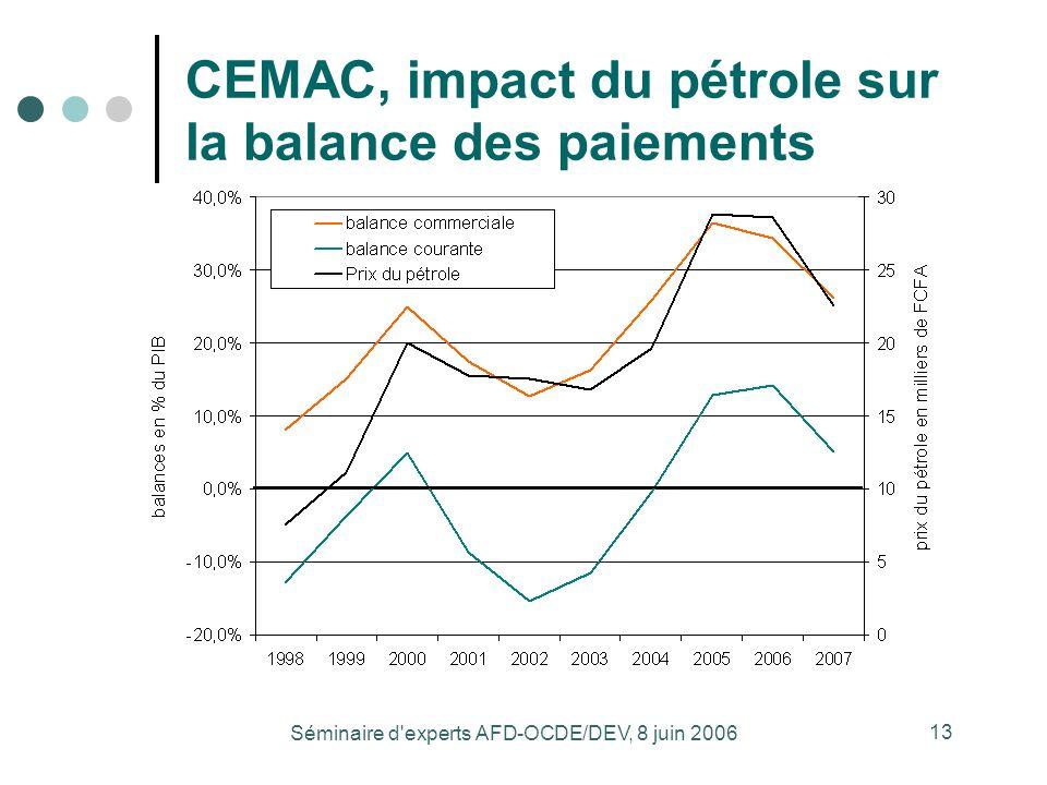 Séminaire d experts AFD-OCDE/DEV, 8 juin 2006 13 CEMAC, impact du pétrole sur la balance des paiements