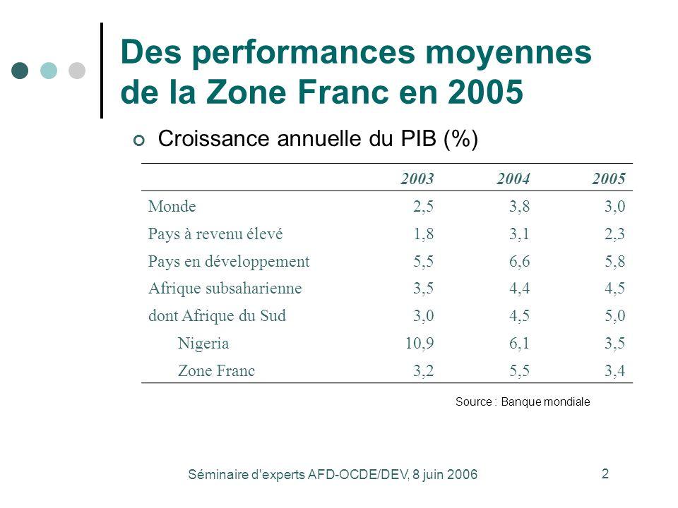 Séminaire d experts AFD-OCDE/DEV, 8 juin 2006 2 Des performances moyennes de la Zone Franc en 2005 Source : Banque mondiale 200320042005 Monde2,53,83,0 Pays à revenu élevé1,83,12,3 Pays en développement5,56,65,8 Afrique subsaharienne3,54,44,5 dont Afrique du Sud3,04,55,0 Nigeria10,96,13,5 Zone Franc3,25,53,4 Croissance annuelle du PIB (%)