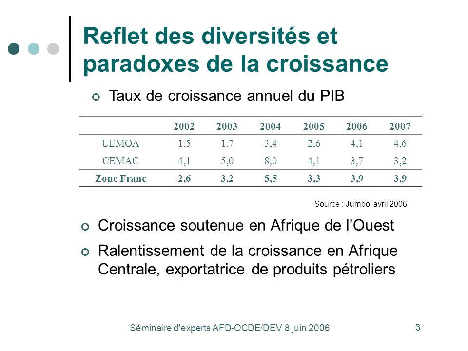 Séminaire d experts AFD-OCDE/DEV, 8 juin 2006 3 Reflet des diversités et paradoxes de la croissance Source : Jumbo, avril 2006 Croissance soutenue en Afrique de lOuest Ralentissement de la croissance en Afrique Centrale, exportatrice de produits pétroliers Taux de croissance annuel du PIB 200220032004200520062007 UEMOA1,51,73,42,64,14,6 CEMAC4,15,08,04,13,73,2 Zone Franc2,63,25,53,33,9