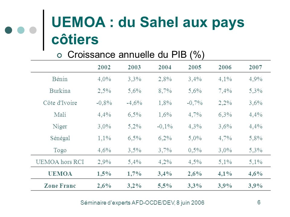 Séminaire d experts AFD-OCDE/DEV, 8 juin 2006 6 UEMOA : du Sahel aux pays côtiers Source : Banque mondiale Croissance annuelle du PIB (%) 200220032004200520062007 Bénin4,0%3,3%2,8%3,4%4,1%4,9% Burkina2,5%5,6%8,7%5,6%7,4%5,3% Côte d Ivoire-0,8%-4,6%1,8%-0,7%2,2%3,6% Mali4,4%6,5%1,6%4,7%6,3%4,4% Niger3,0%5,2%-0,1%4,3%3,6%4,4% Sénégal1,1%6,5%6,2%5,0%4,7%5,8% Togo4,6%3,5%3,7%0,5%3,0%5,3% UEMOA hors RCI2,9%5,4%4,2%4,5%5,1% UEMOA1,5%1,7%3,4%2,6%4,1%4,6% Zone Franc2,6%3,2%5,5%3,3%3,9%