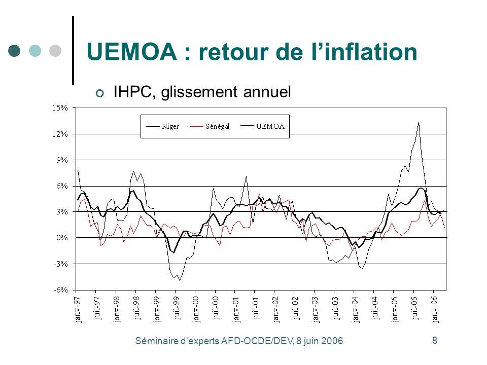 Séminaire d'experts AFD-OCDE/DEV, 8 juin 2006 8 UEMOA : retour de linflation IHPC, glissement annuel
