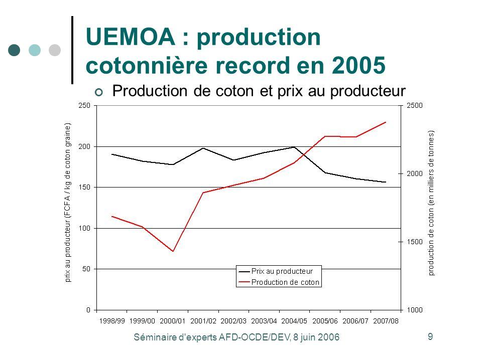 Séminaire d experts AFD-OCDE/DEV, 8 juin 2006 9 UEMOA : production cotonnière record en 2005 Production de coton et prix au producteur