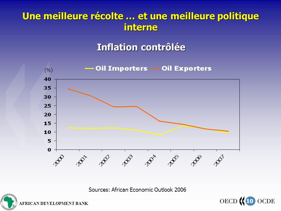 10 AFRICAN DEVELOPMENT BANK Une meilleure récolte … et une meilleure politique interne Inflation contrôlée Sources: African Economic Outlook 2006 (%)