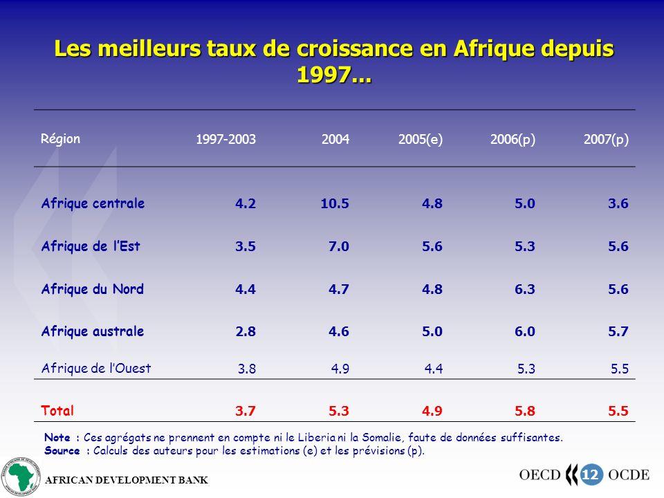 12 AFRICAN DEVELOPMENT BANK Les meilleurs taux de croissance en Afrique depuis 1997... Région 1997-200320042005(e)2006(p)2007(p) Afrique centrale 4.21