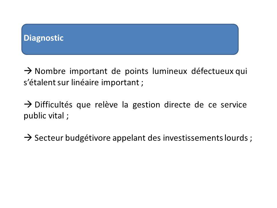 Diagnostic Nombre important de points lumineux défectueux qui sétalent sur linéaire important ; Difficultés que relève la gestion directe de ce servic