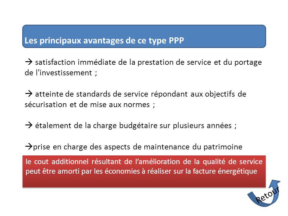 Les principaux avantages de ce type PPP satisfaction immédiate de la prestation de service et du portage de l'investissement ; atteinte de standards d