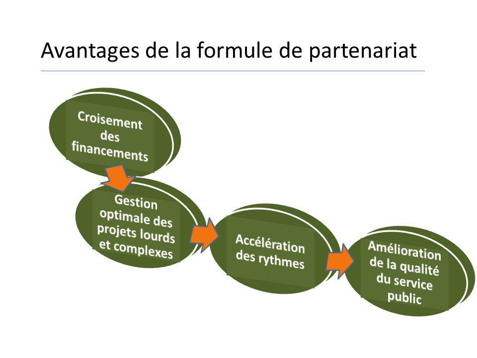 Principes qui dirigent les PPP Améliorer la qualité du service Préserver lintérêt public Garantir les règles de concurrence Exigibilité des résultats