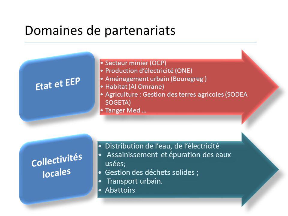 Domaines de partenariats Secteur minier (OCP) Production délectricité (ONE) Aménagement urbain (Bouregreg ) Habitat (Al Omrane) Agriculture : Gestion