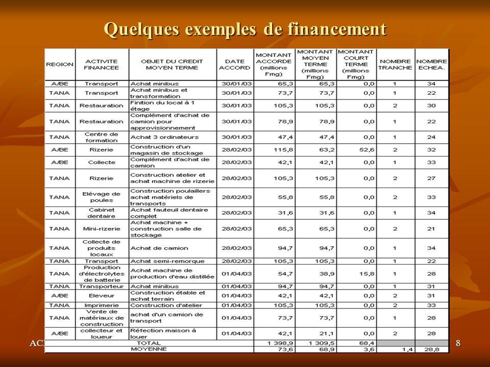 ACEP-Développement8 Quelques exemples de financement