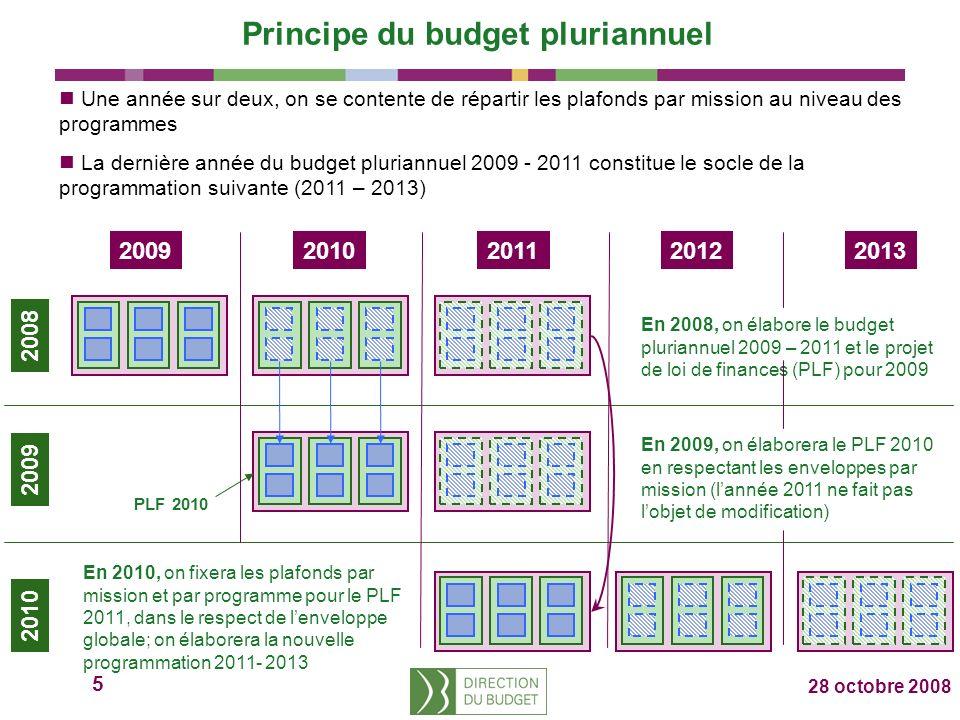 5 28 octobre 2008 20092010201120122013 2008 2009 2010 Principe du budget pluriannuel Une année sur deux, on se contente de répartir les plafonds par mission au niveau des programmes La dernière année du budget pluriannuel 2009 - 2011 constitue le socle de la programmation suivante (2011 – 2013) En 2008, on élabore le budget pluriannuel 2009 – 2011 et le projet de loi de finances (PLF) pour 2009 En 2009, on élaborera le PLF 2010 en respectant les enveloppes par mission (lannée 2011 ne fait pas lobjet de modification) En 2010, on fixera les plafonds par mission et par programme pour le PLF 2011, dans le respect de lenveloppe globale; on élaborera la nouvelle programmation 2011- 2013 PLF 2010