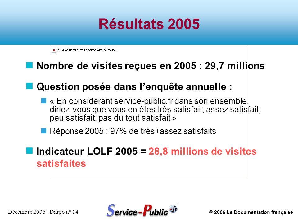 © 2006 La Documentation française Décembre 2006 - Diapo n° 14 Résultats 2005 n Nombre de visites reçues en 2005 : 29,7 millions n Question posée dans