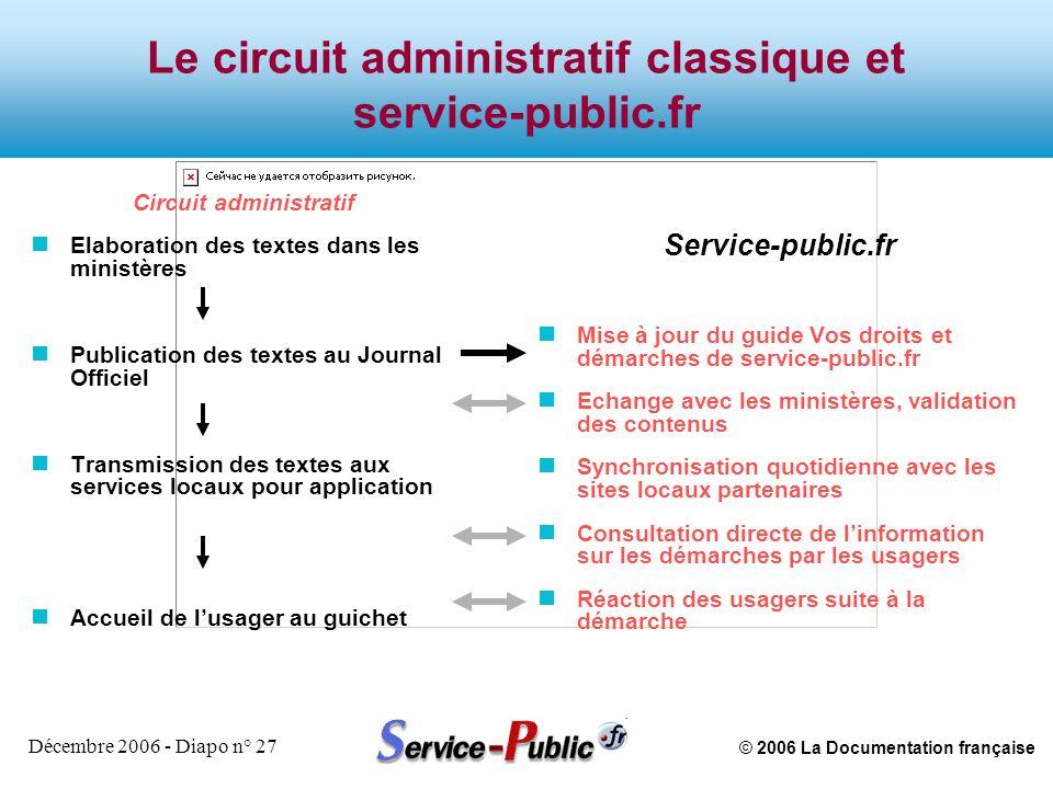 © 2006 La Documentation française Décembre 2006 - Diapo n° 27 Le circuit administratif classique et service-public.fr Circuit administratif n Elaborat