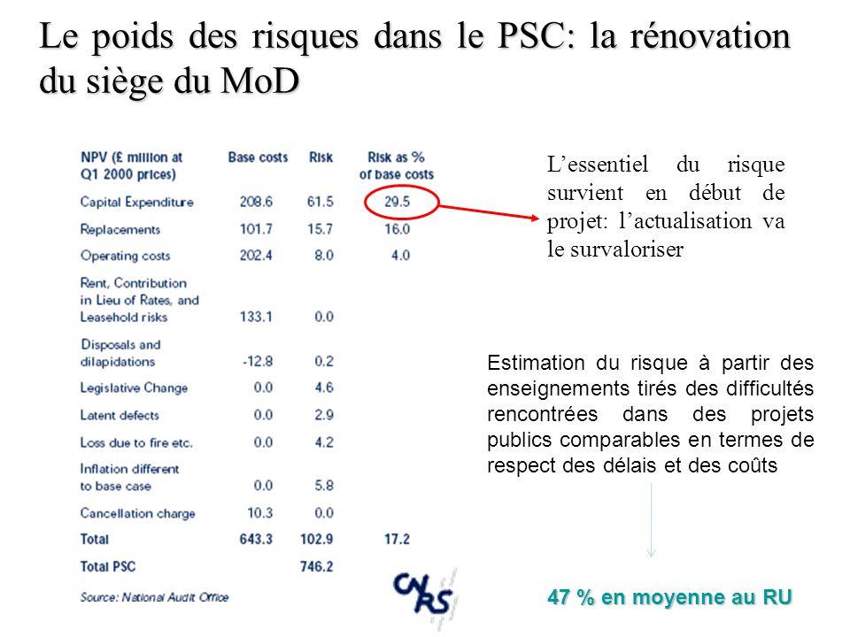 Le poids des risques dans le PSC: la rénovation du siège du MoD Lessentiel du risque survient en début de projet: lactualisation va le survaloriser Es