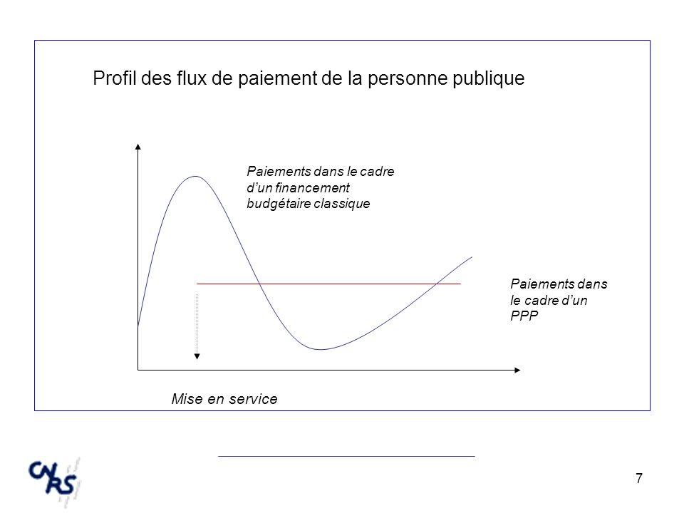 7 Profil des flux de paiement de la personne publique Paiements dans le cadre dun PPP Paiements dans le cadre dun financement budgétaire classique Mis