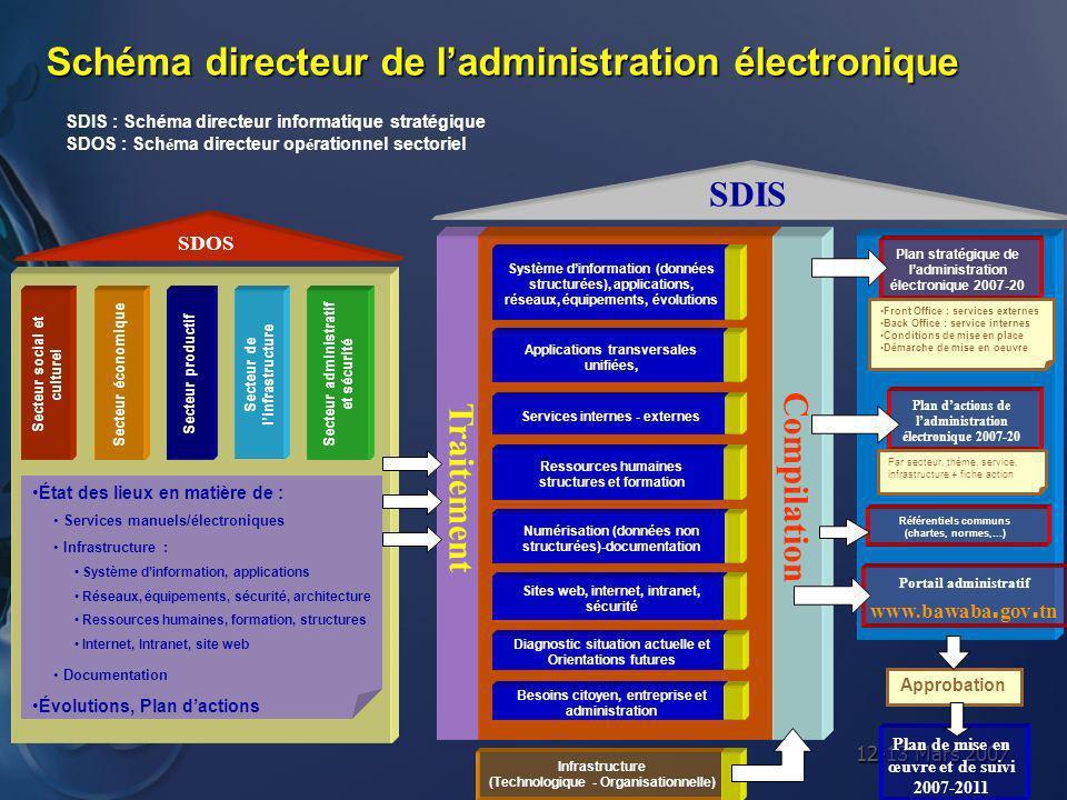 12-13 Mars 2007 Schéma directeur de ladministration électronique Traitement Compilation SDIS : Schéma directeur informatique stratégique SDOS : Sch é