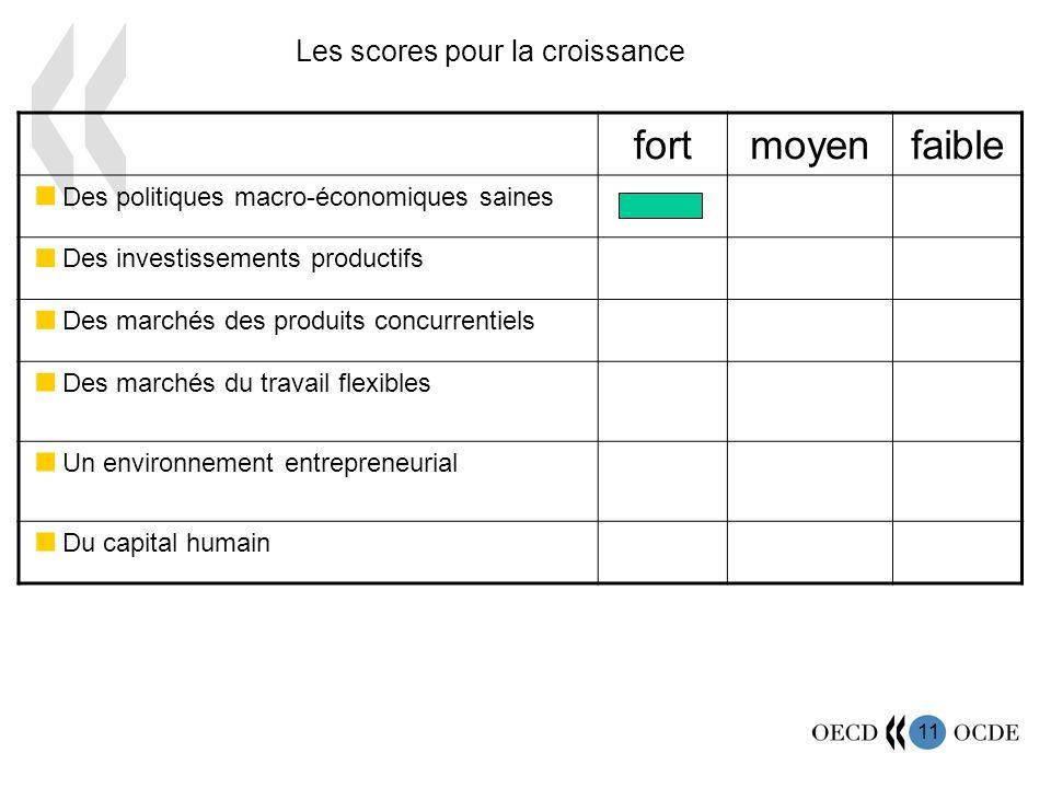 11 fortmoyenfaible Des politiques macro-économiques saines Des investissements productifs Des marchés des produits concurrentiels Des marchés du travail flexibles Un environnement entrepreneurial Du capital humain Les scores pour la croissance