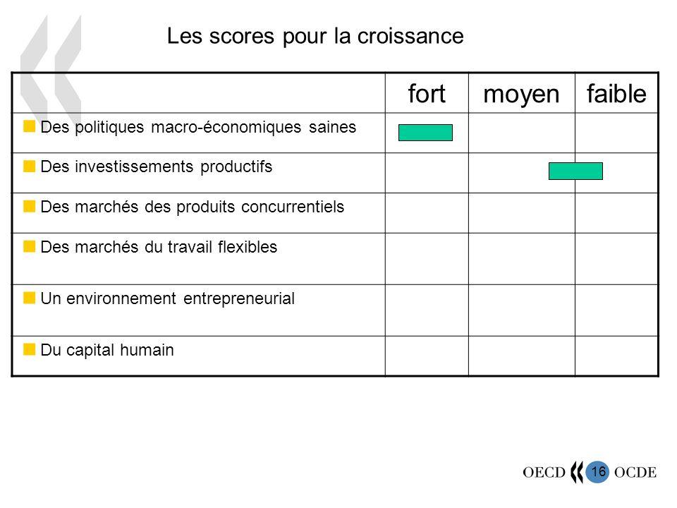 16 fortmoyenfaible Des politiques macro-économiques saines Des investissements productifs Des marchés des produits concurrentiels Des marchés du travail flexibles Un environnement entrepreneurial Du capital humain Les scores pour la croissance