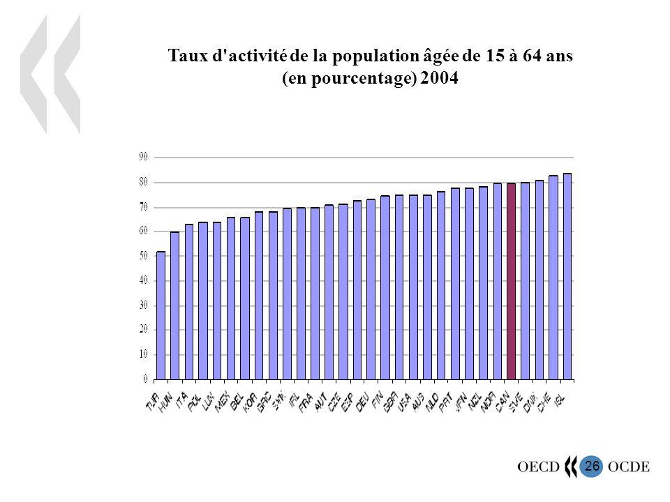 27 Taux de chômage (en pourcentage) 2004