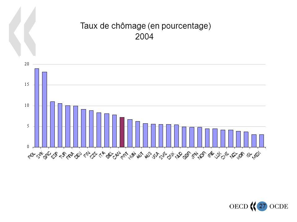 28 Migration nette moyenne dans les régions à fort taux de chômage Migration nette moyenne dans les régions à faible taux de chômage 1.