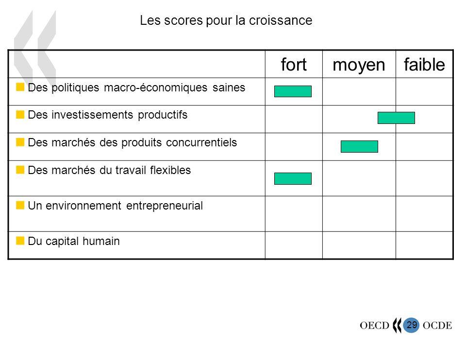 30 Obstacles à lactivité dentrepreneur 2003, indice variant 0 à 6 du moins au plus restrictif